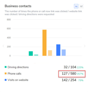 Expert Franchise SEO with realresults