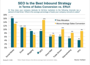 The Importance of Local SEO to Businesses
