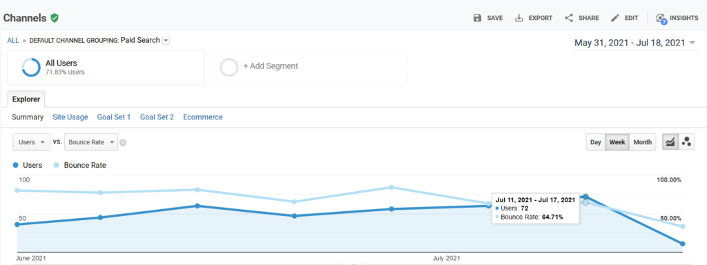 Decrease Bounce Rate and Increase Paid Ad Traffic